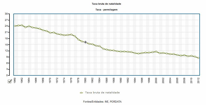 taxa natalidade portugal