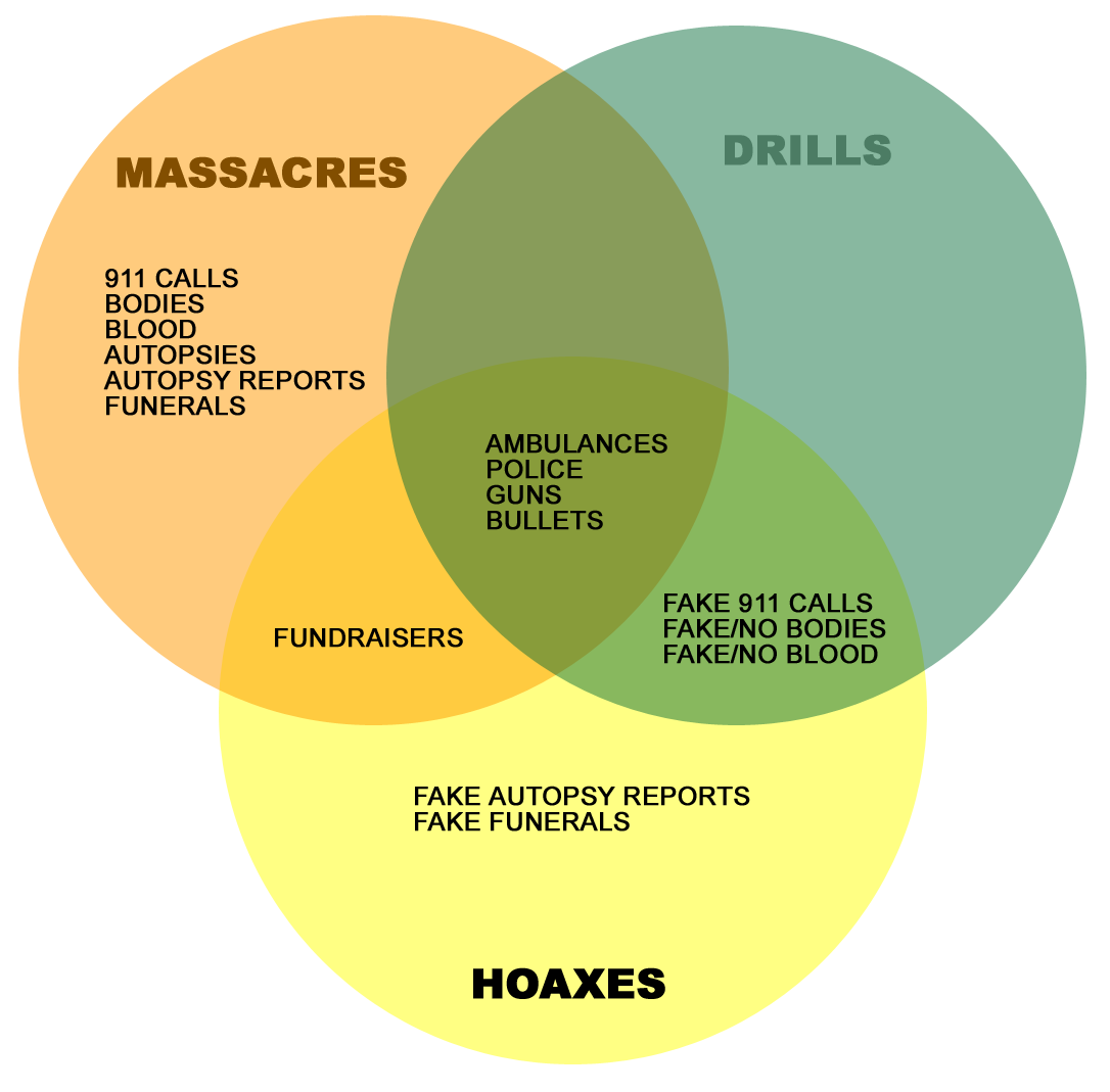 Hoax at sandy hook sandy hook massacredrillhoax venn sandy hook massacredrillhoax venn diagramming the evidence pooptronica Images