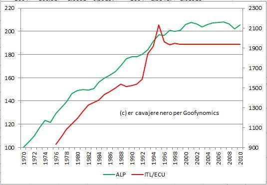 produttività lira ecu euro