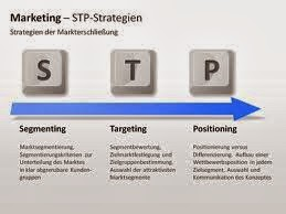 stp marketing strategy Introduction all marketing is built on stp - segmentation, targeting and positioning (kotler & keller, p310) in the chapter of fundamental marketing concepts, trends, and tasks it.