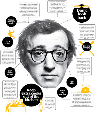 The Woody Allen School of Productivity