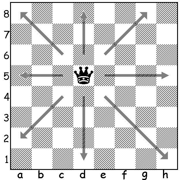 Games tricks: How to Play Chess |Chess game rules|Rules of ...