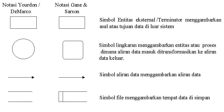 Data flow diagram dfd defri zulkifli ccuart Gallery