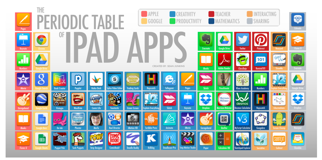 Two great periodic tables of educational ipad apps educational two great periodic tables of educational ipad apps educational technology and mobile learning urtaz Image collections