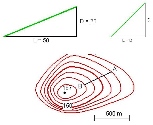 Topographie cours de topographie i for Calculer un pourcentage de pente