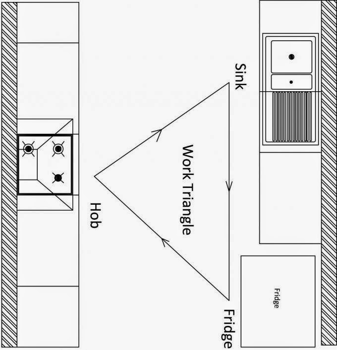 Kinds Of Kitchen Layout: Parallel Kitchen