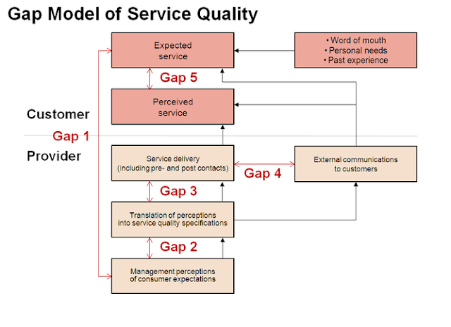 service gap in airline industry In the passenger airline industry, only the customer can truly define service quality (butler and keller, 1992) the quality of airline service is difficult to describe and measure due to its heterogeneity, intangibility and inseparability.