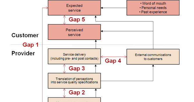 gaps model of service quality in hospitals Satisfaction and service quality in indian railways comprehensive service quality model was coined by the satisfaction and service quality in indian railways.