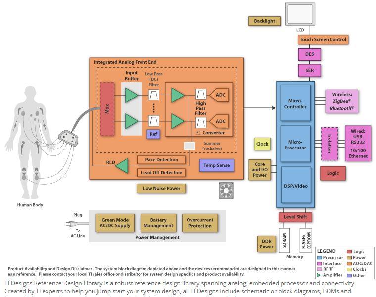 All about electronics electromedic biomed engeenering juni 2015 insya allah pada artikel yang lain akan dibahas tentang alat ekg dengan penjelasan teknis berdasarkan blok diagram ccuart Images