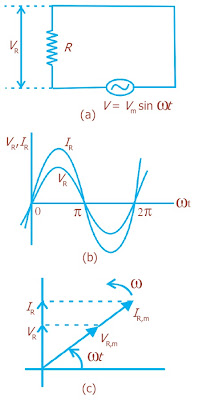 (a) Rangkaian dengan sebuah elemen penghambat (b) Arus berfase sama dengan tegangan (c) Diagram fasor arus dan tegangan