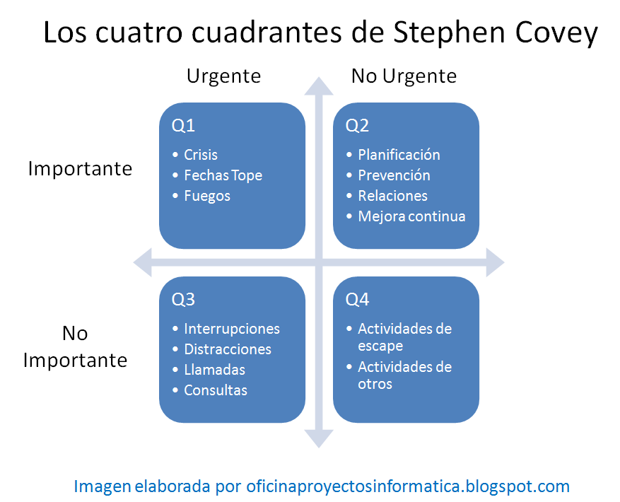 4+Cuadrantes+de+Covey.png