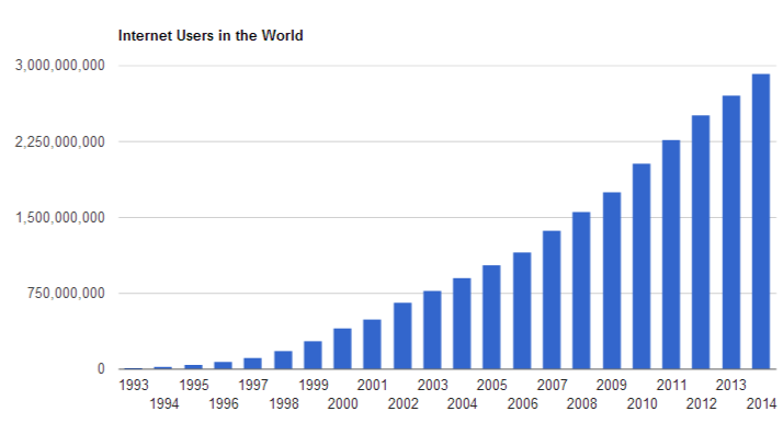 internet to exceed 3billion users