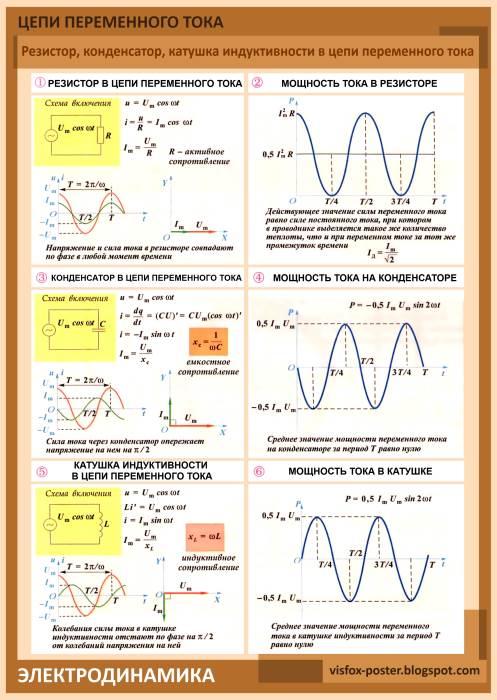 Колебания силы тока и напряжения на активном сопротивлении происходят в одной и той же фазе