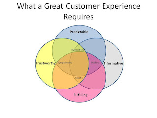 solutions customer experience