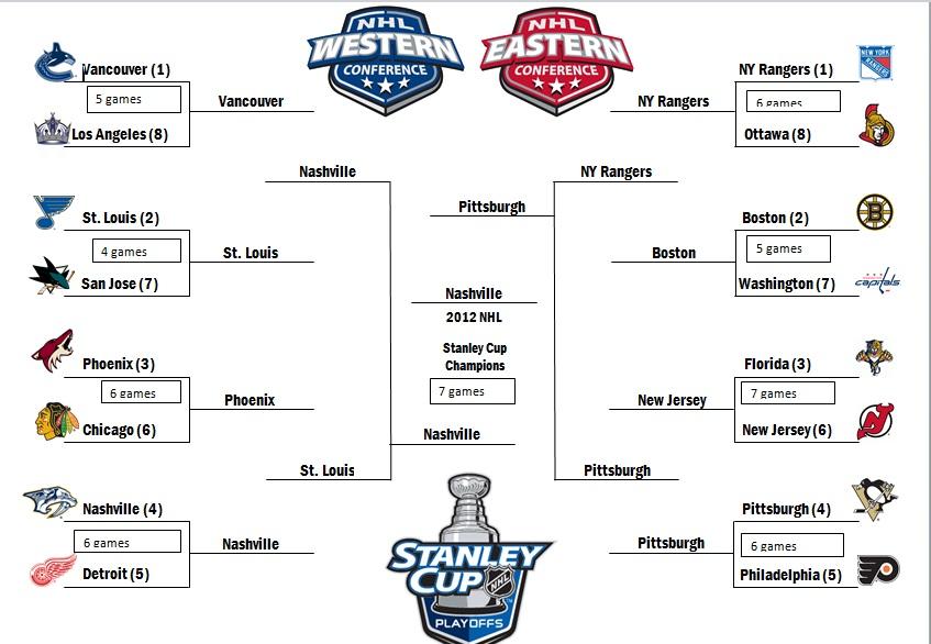 how to understand hockey playoffs