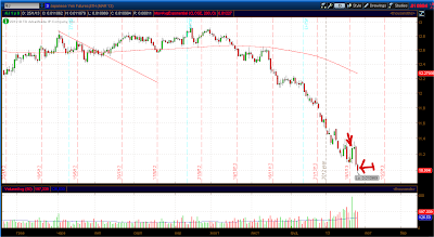 Дневной график фьючерса японской йены (6J)