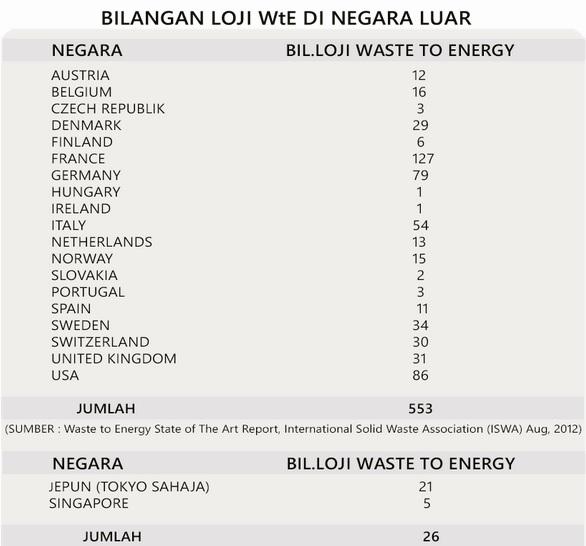 Bilangan Loji Waste to Energy di Negara Luar