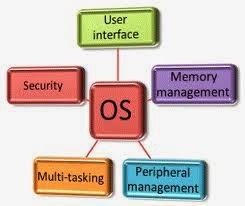 5 fungsi sistem operasi yang sebaiknya kita ketahui ...