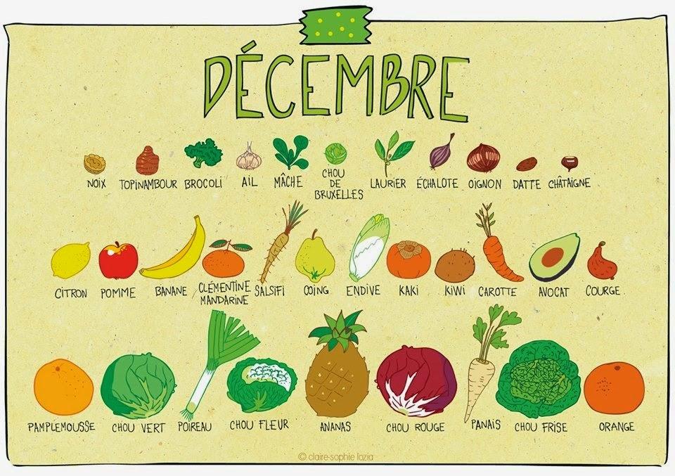 Keskonmangemaman fruits et l gumes de saison d cembre - Fruit de saison decembre ...