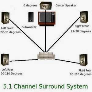 Lingkaran speaker (surround) pada woofer punya peran yg benar-benar terutama ialah sisi speaker yg dapat bikin woofer bergerak bebas serta membuahkan suara bass yg lebih tegas