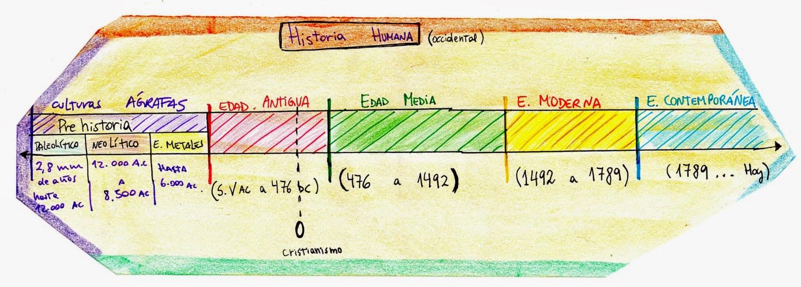 Recursos Matemáticos: Línea de Tiempo - 7mo. y 1ro. Medio ...