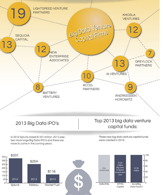 top 10 VC firms with highest investment across Big data verticals ""