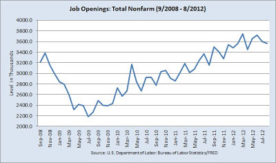 Chart of Job Openings for past four years (9/2008 - 8/2012)