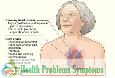 Cause and Symptoms of Heart Disease in Women