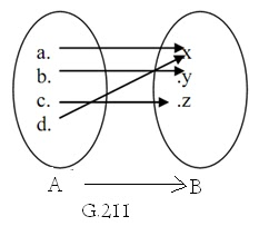 Matematika dasar ipa pengertian relasi fungsi sifat dan jenis misal a a b c d dan b x y z dan fungsi f a b yang didefinisikan dengan diagram panah adalah ccuart Gallery