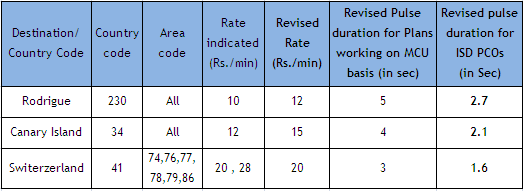 BSNL New ISD Tariff Rates for Rodrigue, Canary Island & Switzerland