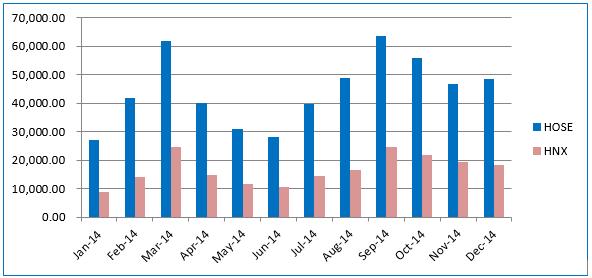 Thị trường cổ phiếu Việt Nam - 1 năm nhìn lại