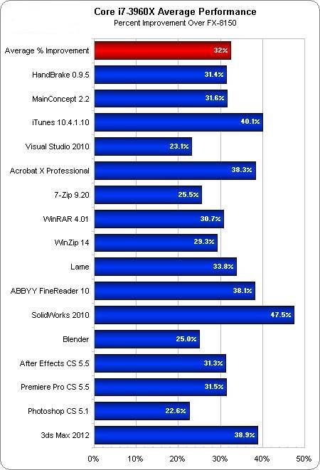 Performance do processador Intel Core i7-3960X
