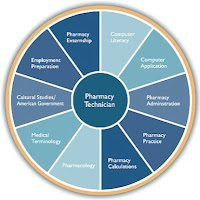 pharmacy technician degree at ORT los angeles trade school