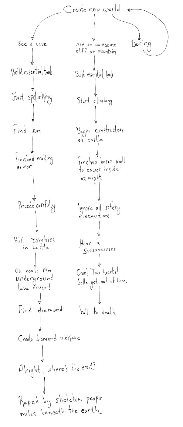 the minecraft flowchart