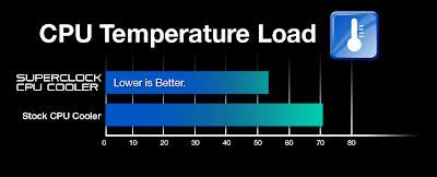 EVGA Superclock CPU Cooler picture : compare temperature
