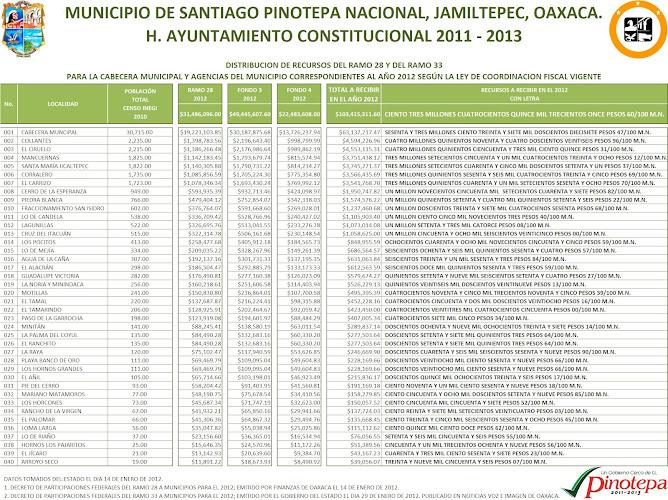 TABLA DE DISTRIBUICIÓN DE RECURSOS DEL EJERCICIO FISCAL 2012