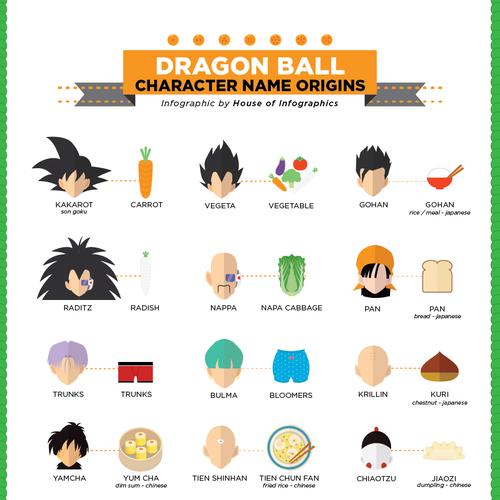 Infografía con los orígenes de los nombres de personajes en Dragon Ball