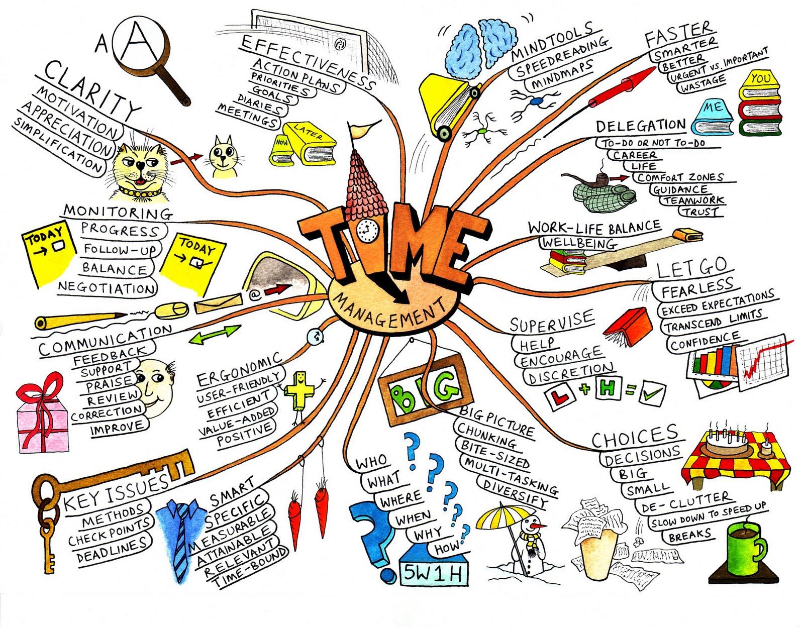 Esquemas Mentales: ¿Qué es un mapa de ideas?