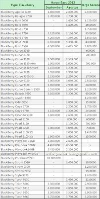 Price List BlackBerry