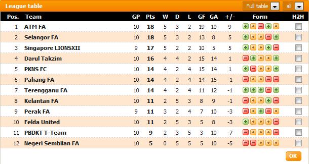 Keputusan Liga Super 9 Mac 2013 - Selangor vs Darul Takzim