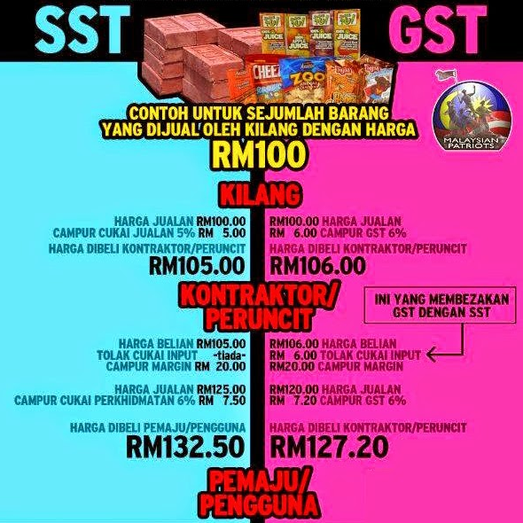 gst vs sst One of the world's largest video sites, serving the best videos, funniest movies and clips.