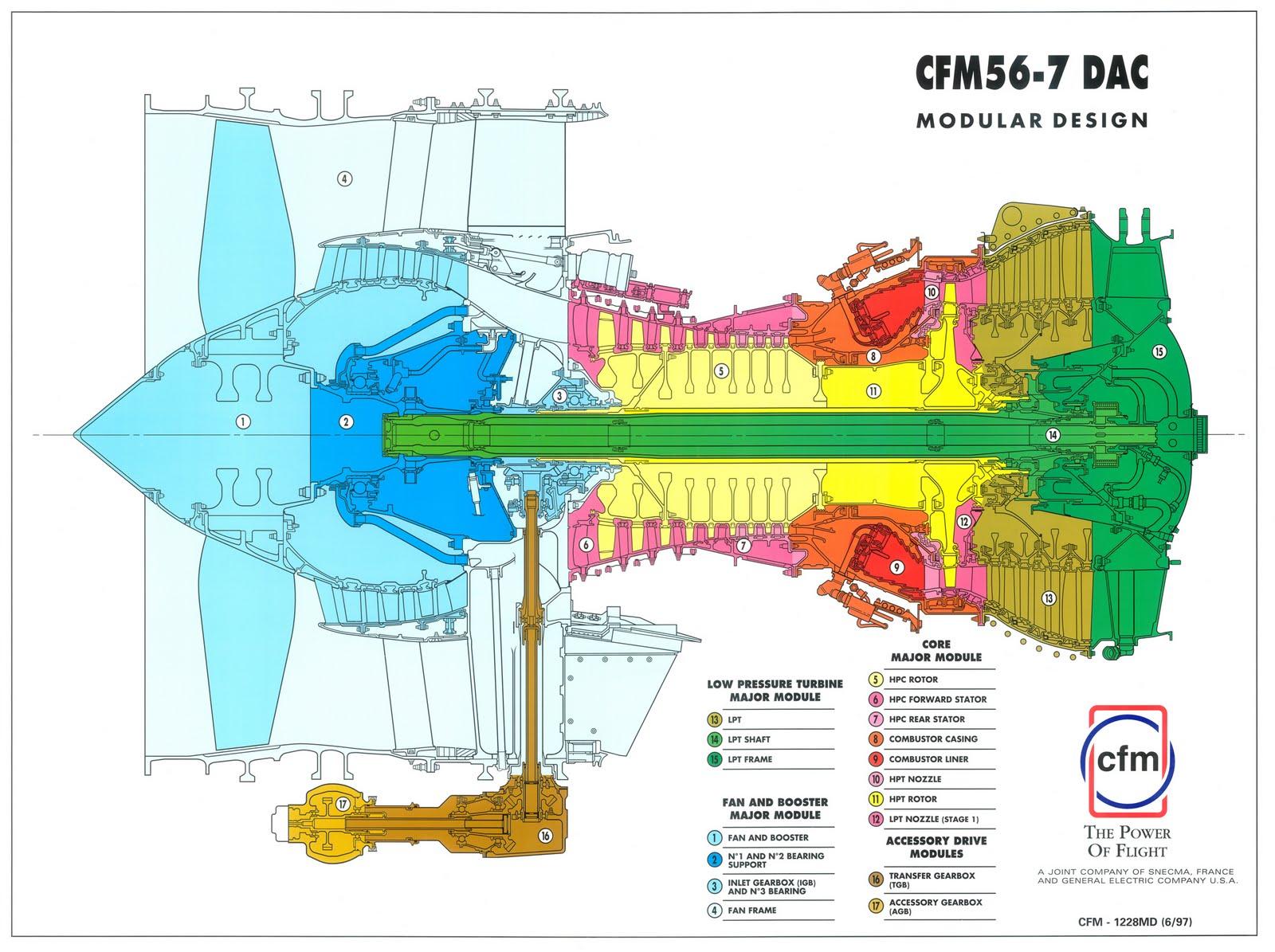 Turbofans  Cfm56