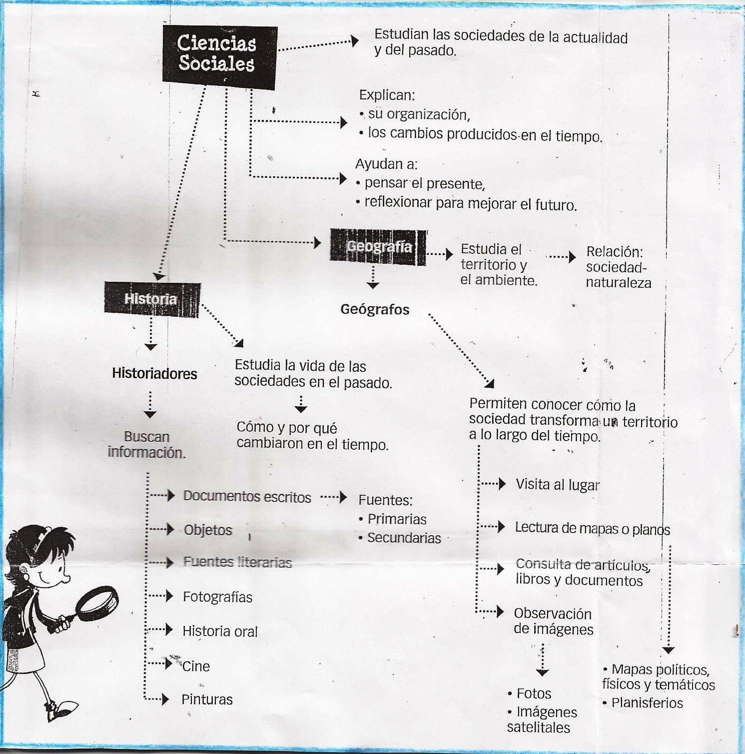 Clase de Ciencias Sociales Cuarto Grado