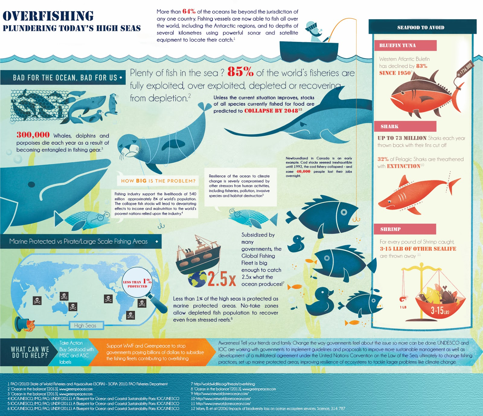 overfishing fish and n d web Overfishing: fish and nd web topics: fish overfishing occurs when fish and other marine species are caught at a faster rate then they can reproduce there is.