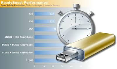 O ReadyBoost pode acelerar o seu computador