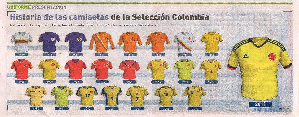 Así ha evolucionado la camiseta de la Selección Colombia