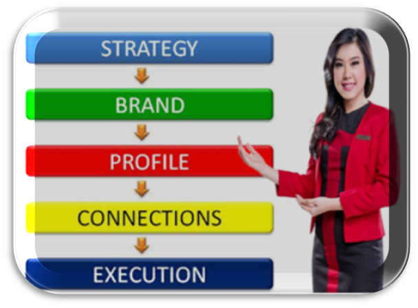 Image Result For Strategi Bisnis