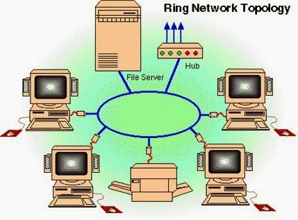 Topologi Ring / Ring Network Topologi