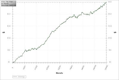 poker one percent days