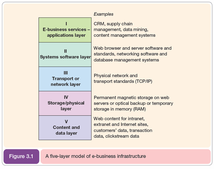 e business and e commerce infrastructure essay E-business (electronic business) can simply be described as a wider concept that embraces all aspects of the use of information technology in business it doesn't just deal with buying and selling it also deals with the servicing customers and collaborating with business partners and with organisation.